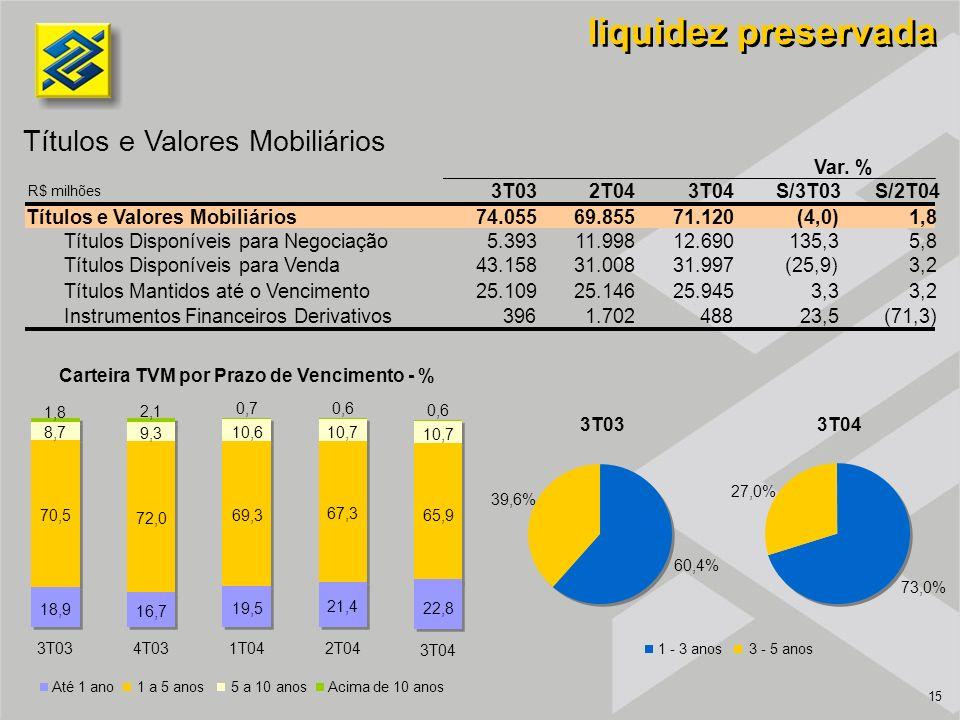 15 Títulos e Valores Mobiliários liquidez preservada Carteira TVM por Prazo de Vencimento - % R$ milhões Até 1 ano1 a 5 anos5 a 10 anosAcima de 10 anos 60,4% 39,6% 73,0% 27,0% 1 - 3 anos3 - 5 anos 3T03 3T04 18,9 70,5 8,7 1,8 3T03 16,7 72,0 9,3 2,1 4T03 19,5 69,3 10,6 0,7 1T04 21,4 67,3 10,7 0,6 2T04 22,8 65,9 10,7 0,6 3T04 3T032T043T04S/3T03S/2T04 Títulos e Valores Mobiliários74.055 69.855 71.120 (4,0)1,8 Títulos Disponíveis para Negociação5.393 11.998 12.690 135,35,8 Títulos Disponíveis para Venda43.158 31.008 31.997 (25,9)3,2 Títulos Mantidos até o Vencimento25.109 25.146 25.945 3,33,2 Instrumentos Financeiros Derivativos396 1.702 488 23,5(71,3) Var.