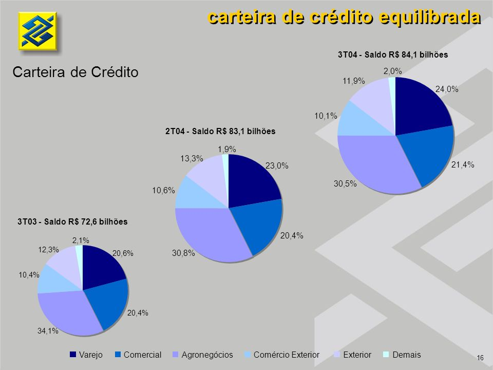 16 carteira de crédito equilibrada 3T04 - Saldo R$ 84,1 bilhões Carteira de Crédito 3T03 - Saldo R$ 72,6 bilhões 2T04 - Saldo R$ 83,1 bilhões VarejoComercialAgronegóciosComércio ExteriorExteriorDemais 20,6% 20,4% 34,1% 10,4% 12,3% 2,1% 23,0% 20,4% 30,8% 10,6% 13,3% 1,9% 24,0% 21,4% 30,5% 10,1% 11,9% 2,0%