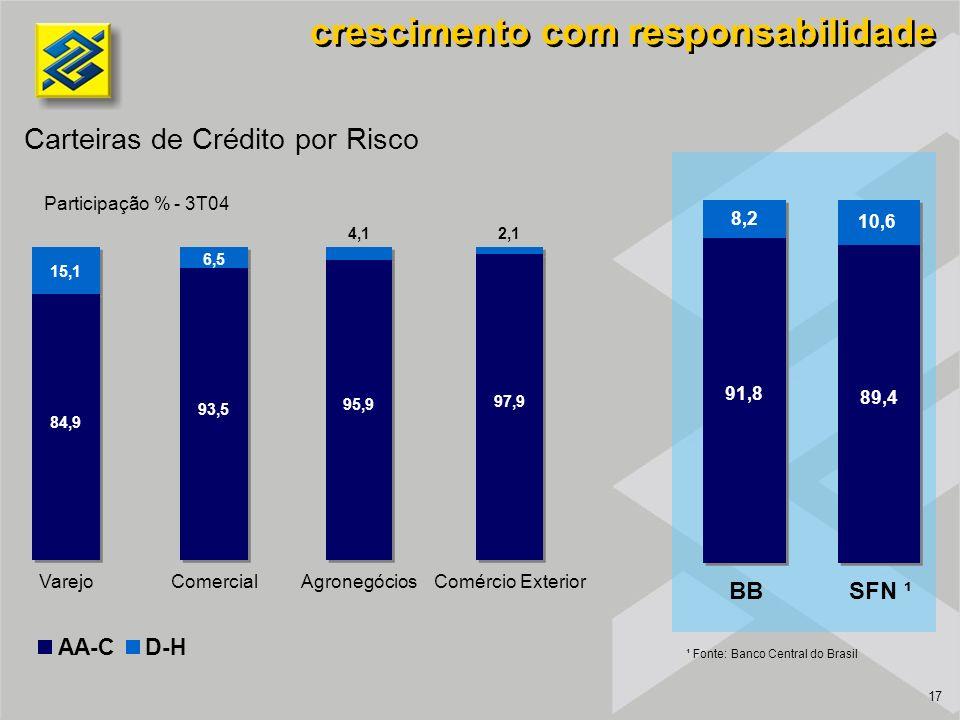 17 Carteiras de Crédito por Risco Participação % - 3T04 crescimento com responsabilidade AA-CD-H BBSFN ¹ ¹ Fonte: Banco Central do Brasil Varejo 6,5 93,5 Comercial 15,1 84,9 Agronegócios 4,1 95,9 Comércio Exterior 2,1 97,9 8,2 91,8 10,6 89,4