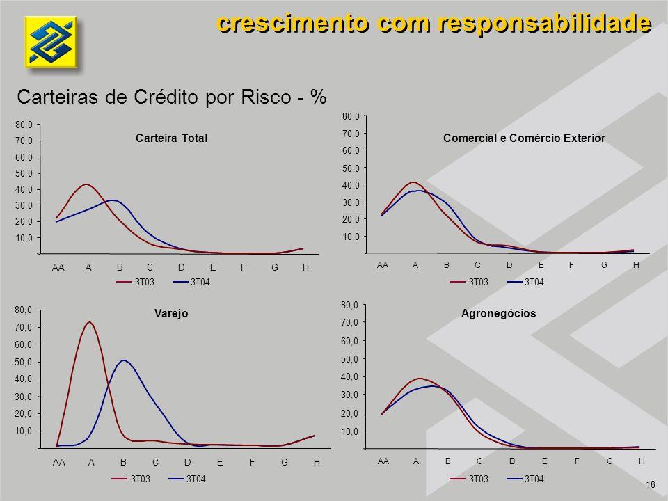 18 Varejo Carteira Total Agronegócios Comercial e Comércio Exterior crescimento com responsabilidade Carteiras de Crédito por Risco - % 3T043T033T043T03 3T043T033T043T03 10,0 20,0 30,0 40,0 50,0 60,0 70,0 80,0 AAABCDEFG H 10,0 20,0 30,0 40,0 50,0 60,0 70,0 80,0 AAABCDEFGH 10,0 20,0 30,0 40,0 50,0 60,0 70,0 80,0 AAABCDEFGH 10,0 20,0 30,0 40,0 50,0 60,0 70,0 80,0 AAABCDEFGH