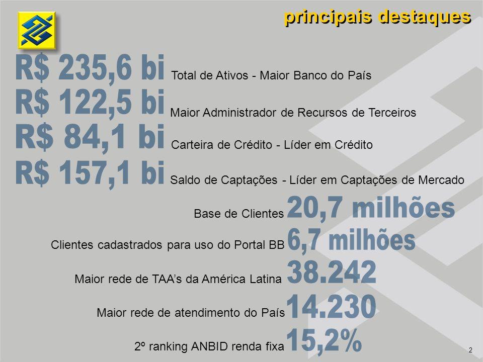 2 principais destaques Total de Ativos - Maior Banco do País Maior Administrador de Recursos de Terceiros Carteira de Crédito - Líder em Crédito Saldo