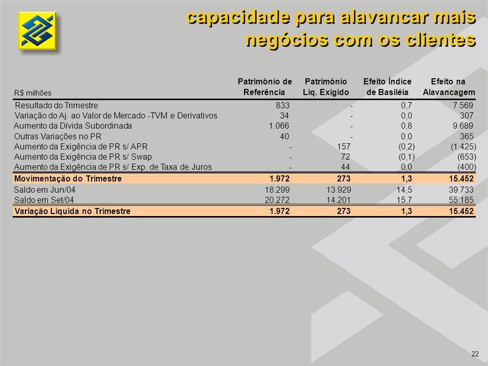 22 14,5 capacidade para alavancar mais negócios com os clientes R$ milhões Patrimônio de Referência Patrimônio Líq. Exigido Efeito Índice de Basiléia