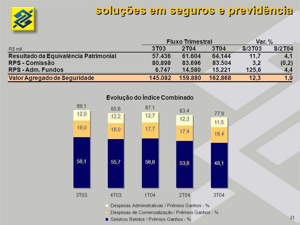 23 soluções em seguros e previdência Despesas Administrativas / Prêmios Ganhos - % Despesas de Comercialização / Prêmios Ganhos - % Sinistros Retidos / Prêmios Ganhos - % Evolução do Índice Combinado 2T04 12,3 83,4 17,4 53,8 1T04 12,7 87,1 17,7 56,6 4T03 12,2 85,8 18,0 55,7 3T03 12,0 89,1 19,0 58,1 11,5 77,9 18,4 48,1 3T04 3T032T043T04S/3T03S/2T04 Resultado da Equivalência Patrimonial57.43661.60464.14411,74,1 RPS - Comissão80.89883.69683.5043,2(0,2) RPS - Adm.