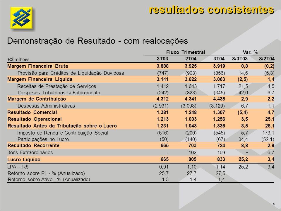 4 Demonstração de Resultado - com realocações resultados consistentes 3T032T043T04S/3T03S/2T04 Margem Financeira Bruta3.8883.9253.9190,8(0,2) Provisão para Créditos de Liquidação Duvidosa(747)(903)(856)14,6(5,3) Margem Financeira Líquida3.1413.0223.063(2,5)1,4 Receitas de Prestação de Serviços1.4121.6431.71721,54,5 Despesas Tributárias s/ Faturamento(242)(323)(345)42,66,7 Margem de Contribuição4.3124.3414.4352,92,2 Despesas Administrativas(2.931)(3.093)(3.129)6,71,1 Resultado Comercial1.3811.2481.307(5,4)4,7 Resultado Operacional1.2131.0031.2563,525,1 Resultado Antes da Tributação sobre o Lucro1.2311.0431.3368,528,1 Imposto de Renda e Contribuição Social(516)(200)(545)5,7173,1 Participações no Lucro(50)(140)(67)34,4(52,1) Resultado Recorrente6657037248,82,9 Itens Extraordinários- 1021096,7 Lucro Líquido 66580583325,23,4 LPA - R$0,911,101,1425,23,4 Retorno sobre PL - % (Anualizado)25,727,727,5 Retorno sobre Ativo - % (Anualizado)1,31,4 Fluxo TrimestralVar.