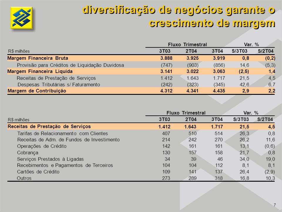 7 diversificação de negócios garante o crescimento de margem R$ milhões 3T032T043T04S/3T03S/2T04 Margem Financeira Bruta3.8883.9253.9190,8(0,2) Provisão para Créditos de Liquidação Duvidosa(747)(903)(856)14,6(5,3) Margem Financeira Líquida3.1413.0223.063(2,5)1,4 Receitas de Prestação de Serviços1.4121.6431.71721,54,5 Despesas Tributárias s/ Faturamento(242)(323)(345)42,66,7 Margem de Contribuição4.3124.3414.4352,92,2 Fluxo TrimestralVar.