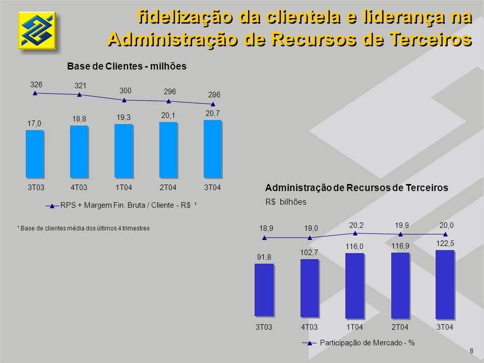 8 Administração de Recursos de Terceiros fidelização da clientela e liderança na Administração de Recursos de Terceiros R$ bilhões Base de Clientes -