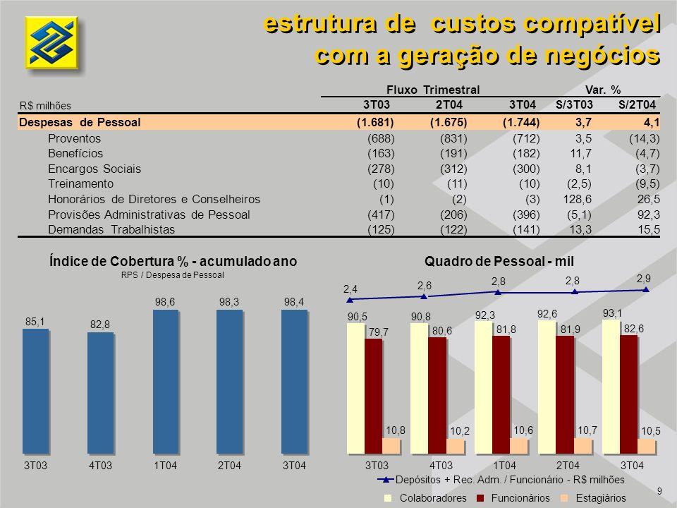 9 Quadro de Pessoal - mil Depósitos + Rec.Adm.