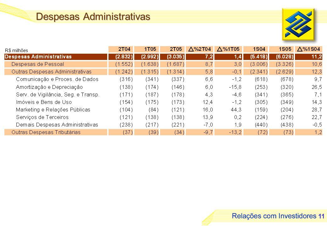 11 R$ milhões Despesas Administrativas