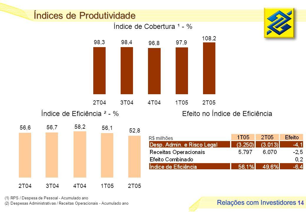 14 Índice de Cobertura ¹ - % R$ milhões (1) RPS / Despesa de Pessoal - Acumulado ano (2) Despesas Administrativas / Receitas Operacionais - Acumulado ano Índices de Produtividade Efeito no Índice de EficiênciaÍndice de Eficiência ² - % 98,398,4 96,8 97,9 108,2 2T043T044T041T052T05 56,6 56,7 58,2 56,1 52,8 2T043T044T041T052T05
