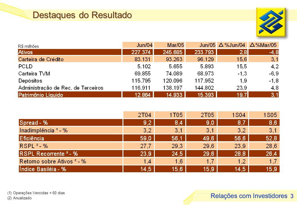 3 Destaques do Resultado (1) Operações Vencidas + 60 dias (2) Anualizado R$ milhões
