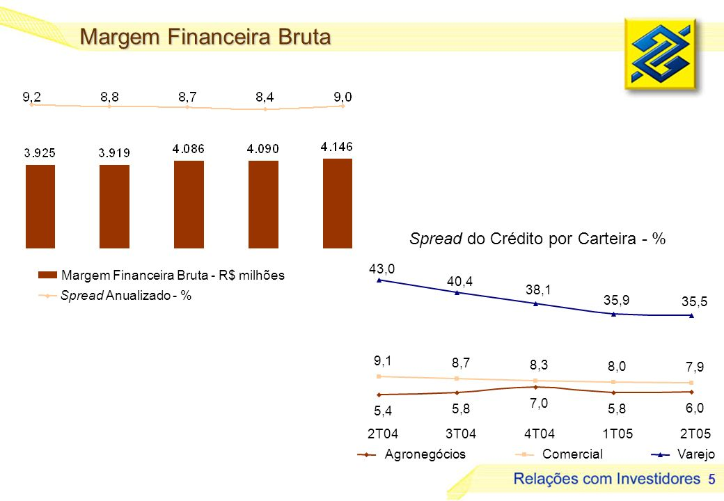 5 Spread do Crédito por Carteira - % Margem Financeira Bruta AgronegóciosComercial 5,4 5,8 7,0 5,8 6,0 9,1 8,7 8,3 8,0 7,9 43,0 40,4 38,1 35,9 35,5 Varejo 2T043T044T041T052T05 Margem Financeira Bruta - R$ milhões Spread Anualizado - %