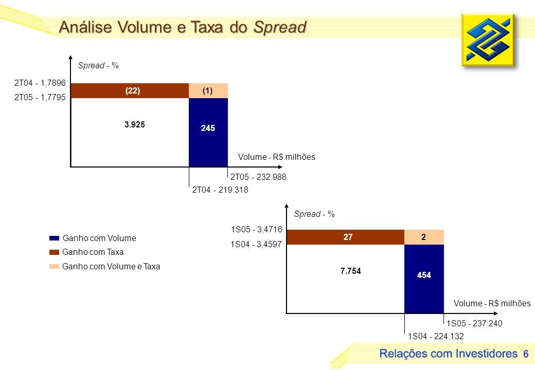 6 Ganho com Volume Ganho com Taxa Ganho com Volume e Taxa 454 272 7.754 1S05 - 3,4716 1S04 - 3,4597 1S05 - 237.240 1S04 - 224.132 Volume - R$ milhões Spread - % 245 (22)(1) 3.925 2T04 - 1,7896 2T05 - 1,7795 2T05 - 232.988 2T04 - 219.318 Volume - R$ milhões Spread - % Análise Volume e Taxa do Spread