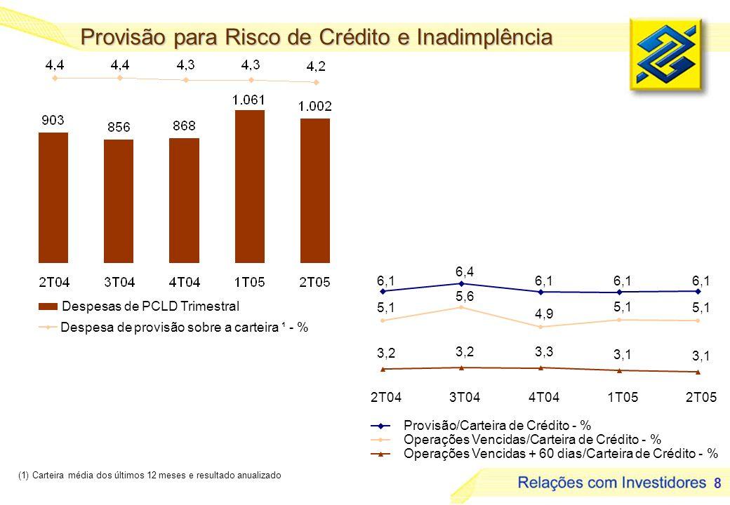 8 Provisão para Risco de Crédito e Inadimplência (1) Carteira média dos últimos 12 meses e resultado anualizado 6,1 6,4 6,1 5,1 5,6 4,9 5,1 3,2 3,3 3,1 2T043T044T041T052T05 Provisão/Carteira de Crédito - % Operações Vencidas/Carteira de Crédito - % Operações Vencidas + 60 dias/Carteira de Crédito - % Despesas de PCLD Trimestral Despesa de provisão sobre a carteira ¹ - %