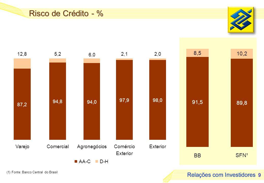 9 Risco de Crédito - % (1) Fonte: Banco Central do Brasil 87,2 94,8 94,0 97,998,0 2,02,1 6,0 5,212,8 VarejoComercialAgronegóciosComércio Exterior AA-CD-H 91,5 89,8 10,2 8,5 BB SFN¹
