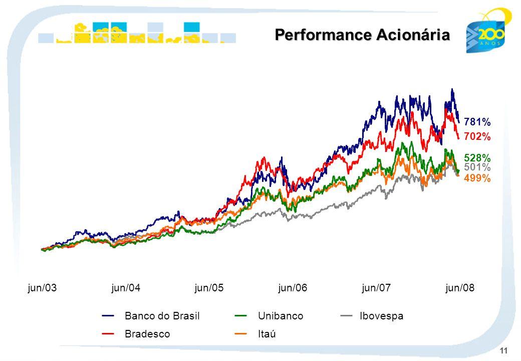 11 Ibovespa Banco do Brasil BradescoItaú Unibanco Performance Acionária 781% 501% 702% 499% 528% jun/03jun/04jun/05jun/06jun/07jun/08