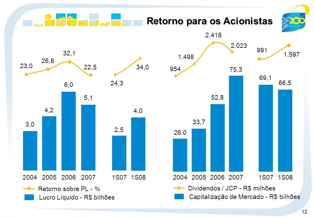 12 Retorno para os Acionistas 3,0 2004 4,2 2005 6,0 2006 5,1 2007 2,5 1S07 4,0 1S08 26.0 2004 33,7 2005 52,8 2006 75,3 2007 69,1 1S07 66,5 1S08 23,0 26,8 32,1 22,5 2.023 2.418 1.498 954 Lucro Líquido - R$ bilhões Retorno sobre PL - % Capitalização de Mercado - R$ bilhões Dividendos / JCP - R$ milhões 1.597 991 34,0 24,3
