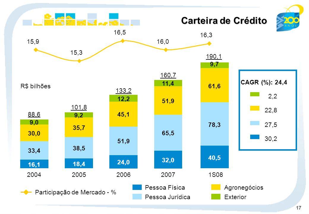17 Pessoa Física Pessoa Jurídica Agronegócios Exterior 2004 16,1 33,4 30,0 9,0 88,6 2005 18,4 38,5 35,7 9,2 101,8 2006 24,0 51,9 45,1 12,2 133,2 2007 32,0 65,5 51,9 11,4 160,7 Carteira de Crédito CAGR (%): 24,4 2,2 22,8 27,5 30,2 R$ bilhões Participação de Mercado - % 15,9 15,3 16,5 16,0 16,3 1S08 190,1 40,5 78,3 61,6 9,7