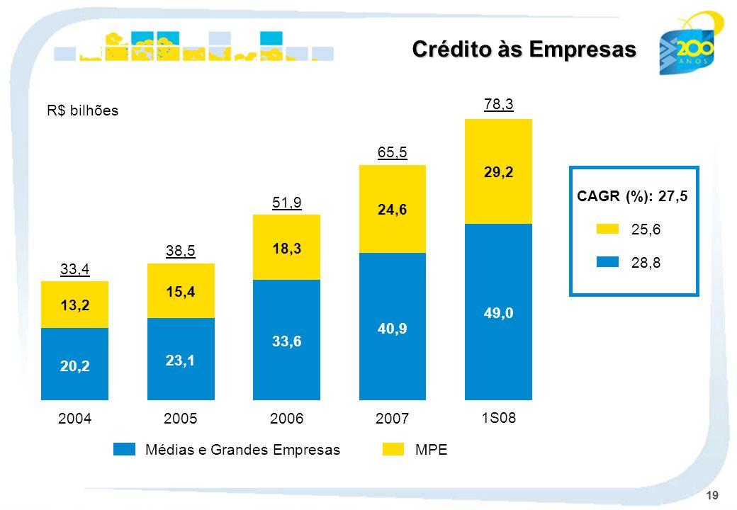 19 MPEMédias e Grandes Empresas CAGR (%): 27,5 25,6 28,8 Crédito às Empresas R$ bilhões 2004 13,2 20,2 33,4 2005 15,4 23,1 38,5 2006 18,3 33,6 51,9 2007 24,6 40,9 65,5 1S08 78,3 49,0 29,2