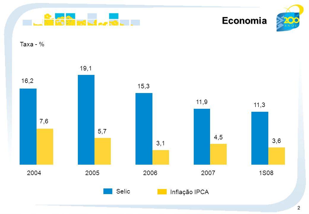 2 Economia Selic Taxa - % Inflação IPCA 16,2 7,6 2004 19,1 5,7 2005 15,3 3,1 2006 11,9 4,5 2007 11,3 3,6 1S08
