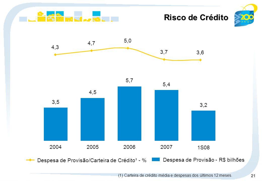 21 Despesa de Provisão - R$ bilhões Despesa de Provisão/Carteira de Crédito¹ - % Risco de Crédito (1) Carteira de crédito média e despesas dos últimos 12 meses.
