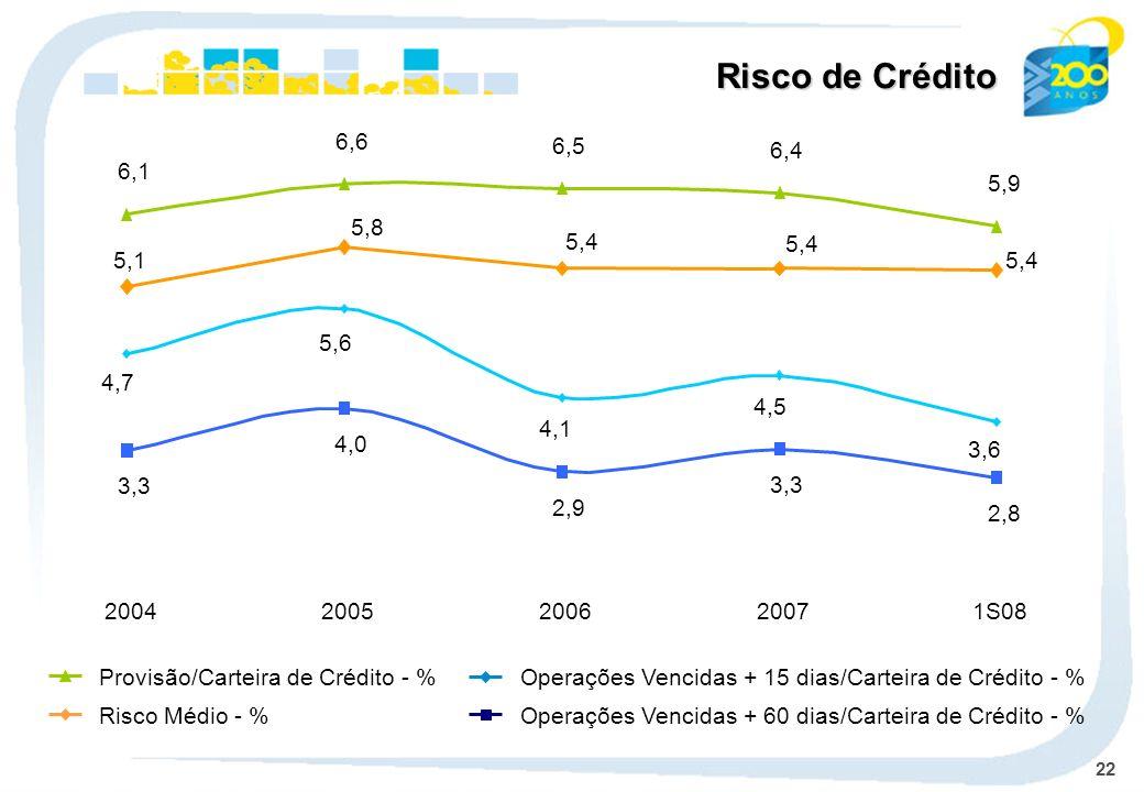 22 Risco de Crédito Operações Vencidas + 15 dias/Carteira de Crédito - % Operações Vencidas + 60 dias/Carteira de Crédito - % Provisão/Carteira de Crédito - % Risco Médio - % 6,1 6,5 6,4 5,9 5,1 5,8 5,4 2,9 3,3 2,8 6,6 3,6 4,5 4,1 4,7 5,6 4,0 3,3 20042005200620071S08