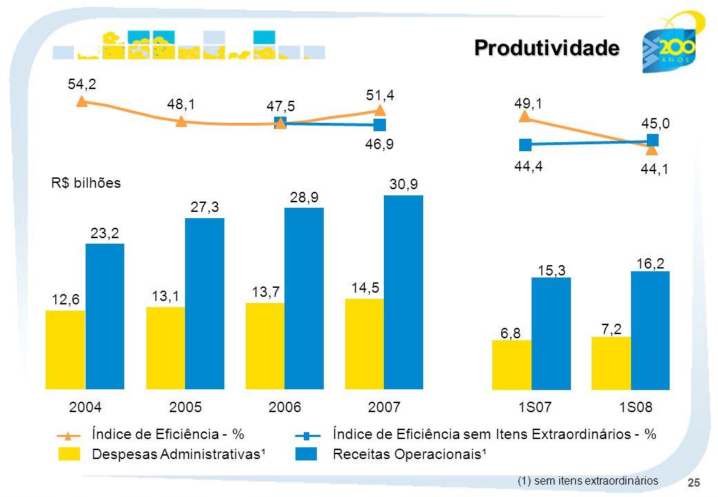 25 Produtividade Despesas Administrativas¹Receitas Operacionais¹ Índice de Eficiência - %Índice de Eficiência sem Itens Extraordinários - % 2004 12,6 23,2 2005 13,1 27,3 2006 13,7 28,9 2007 14,5 30,9 54,2 48,1 47,5 51,4 46,9 R$ bilhões (1) sem itens extraordinários 1S071S08 6,8 7,2 15,3 16,2 44,1 49,1 44,4 45,0