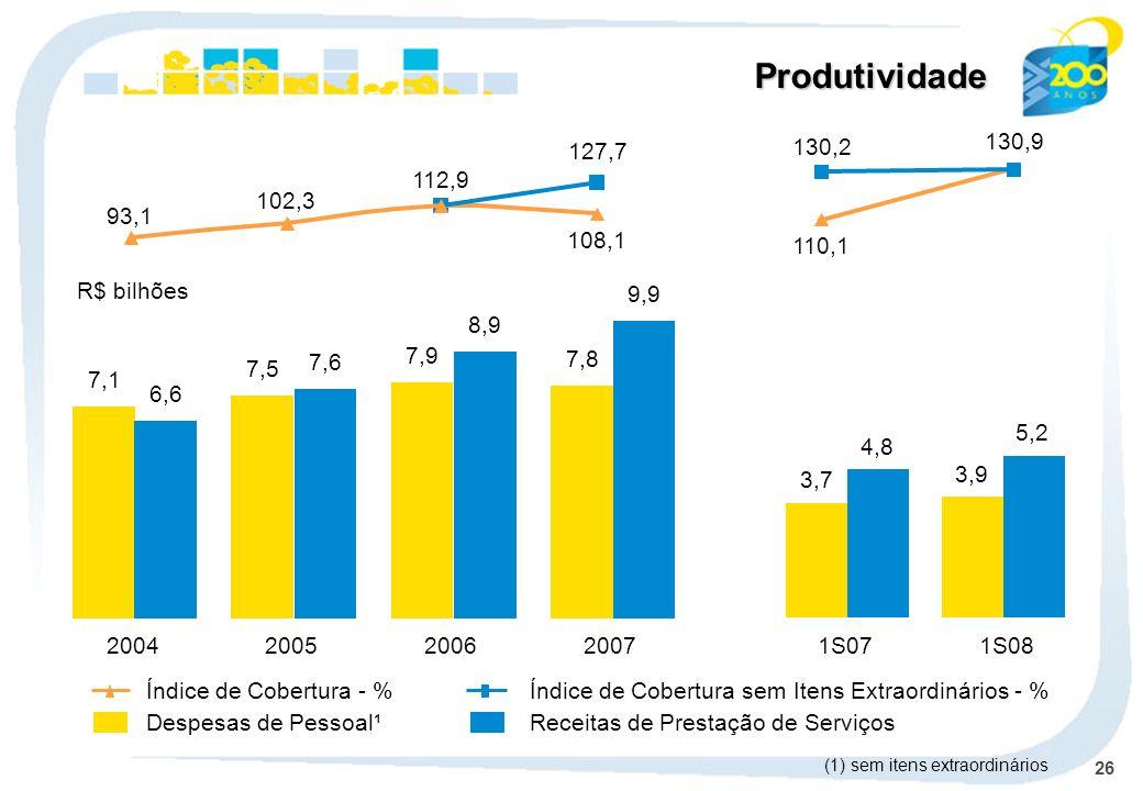 26 Produtividade Despesas de Pessoal¹Receitas de Prestação de Serviços Índice de Cobertura - %Índice de Cobertura sem Itens Extraordinários - % 2004200520062007 7,1 6,6 7,5 7,6 7,9 8,9 7,8 9,9 102,3 108,1 127,7 93,1 112,9 R$ bilhões (1) sem itens extraordinários 1S071S08 3,7 3,9 4,8 5,2 110,1 130,2 130,9