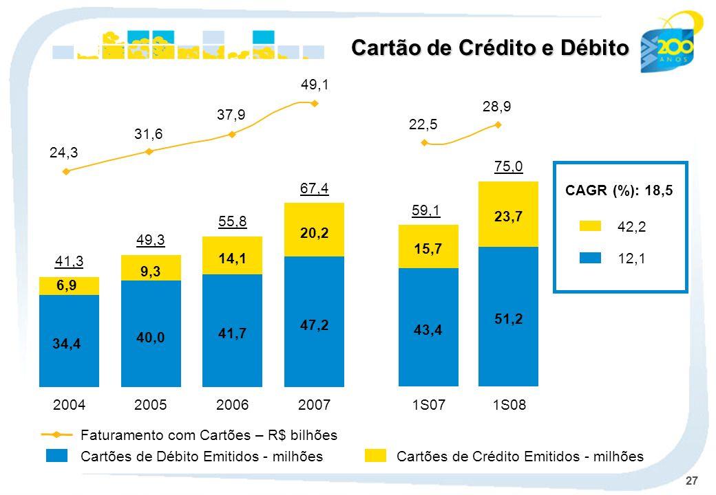 27 Cartões de Débito Emitidos - milhões Faturamento com Cartões – R$ bilhões Cartão de Crédito e Débito Cartões de Crédito Emitidos - milhões CAGR (%): 18,5 42,2 12,1 2004 34,4 6,9 41,3 2005 40,0 9,3 49,3 2006 41,7 14,1 55,8 2007 47,2 20,2 67,4 1S07 59,1 43,4 15,7 1S08 75,0 51,2 23,7 22,5 28,9 49,1 37,9 31,6 24,3