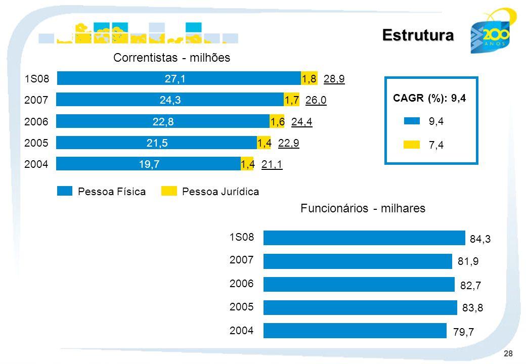 28 Pessoa FísicaPessoa Jurídica Correntistas - milhões 19,71,4200421,1 21,51,4200522,9 22,81,6200624,424,31,7200726,0 CAGR (%): 9,4 9,4 7,4 27,11,81S0828,9 Estrutura Funcionários - milhares 2004 2005 2006 2007 1S08 79,7 83,8 82,7 81,9 84,3
