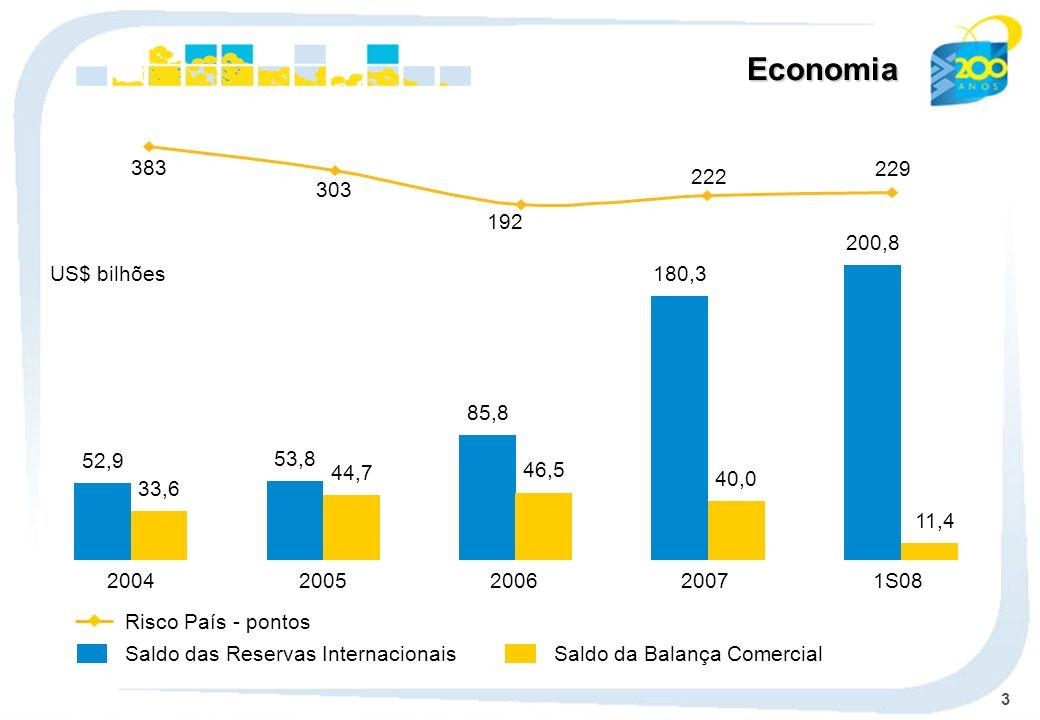 14 239,0 2004 253,0 2005 296,4 2006 367,2 2007 416,5² 1S08 Participação de Mercado % Ativos - R$ bilhões Ativos CAGR: 17,2% (2) Consolidado Econômico-Financeiro 16,5 15,1 14,8 14,3 17,4¹ (1) Fonte: BACEN - Março/2008