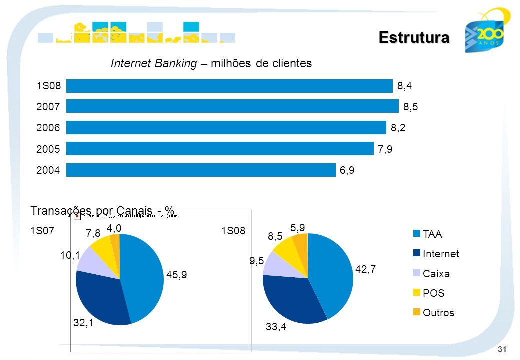 31 Estrutura Transações por Canais - % TAA Internet Caixa POS Outros 1S081S07 Internet Banking – milhões de clientes 6,92004 7,92005 8,22006 8,52007 1S08 42,7 33,4 9,5 8,5 5,9 45,9 32,1 10,1 7,8 4,0 8,4
