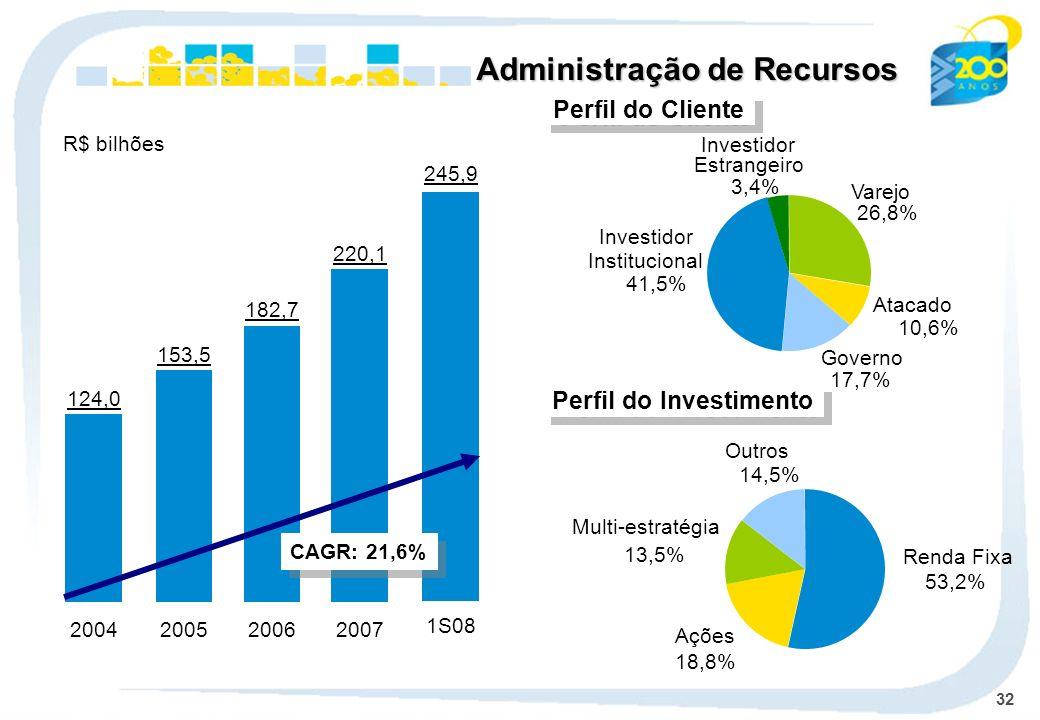 32 1S08 Administração de Recursos 245,9 124,0 2004 153,5 2005 182,7 2006 220,1 2007 Perfil do Cliente Varejo 26,8% Atacado 10,6% Governo 17,7% Investidor Institucional 41,5% Investidor Estrangeiro 3,4% Perfil do Investimento Renda Fixa 53,2% Multi-estratégia 13,5% Ações 18,8% Outros 14,5% R$ bilhões CAGR: 21,6%