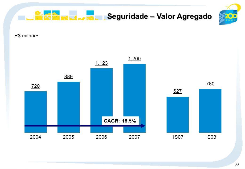 33 720 2004 889 2005 1.123 2006 1.200 2007 CAGR: 18,5% R$ milhões Seguridade – Valor Agregado 627 1S07 760 1S08