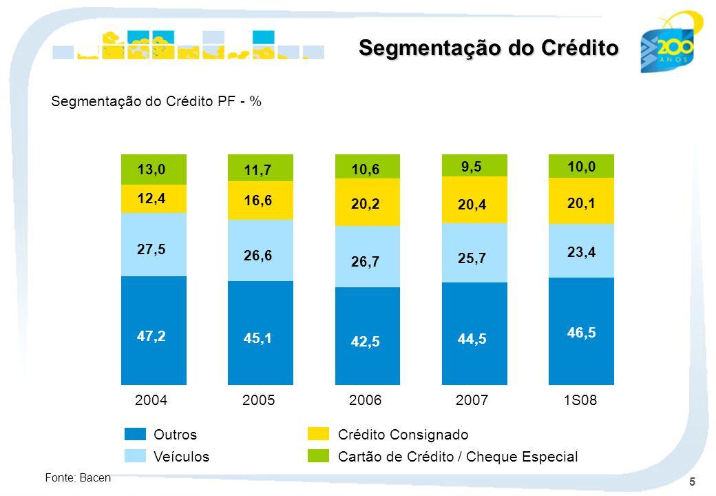 5 Outros Veículos Crédito Consignado Cartão de Crédito / Cheque Especial Segmentação do Crédito PF - % Segmentação do Crédito Fonte: Bacen 47,2 27,5 12,4 13,0 2004 45,1 26,6 16,6 11,7 2005 42,5 26,7 20,2 10,6 2006 44,5 25,7 20,4 9,5 20071S08 46,5 23,4 20,1 10,0