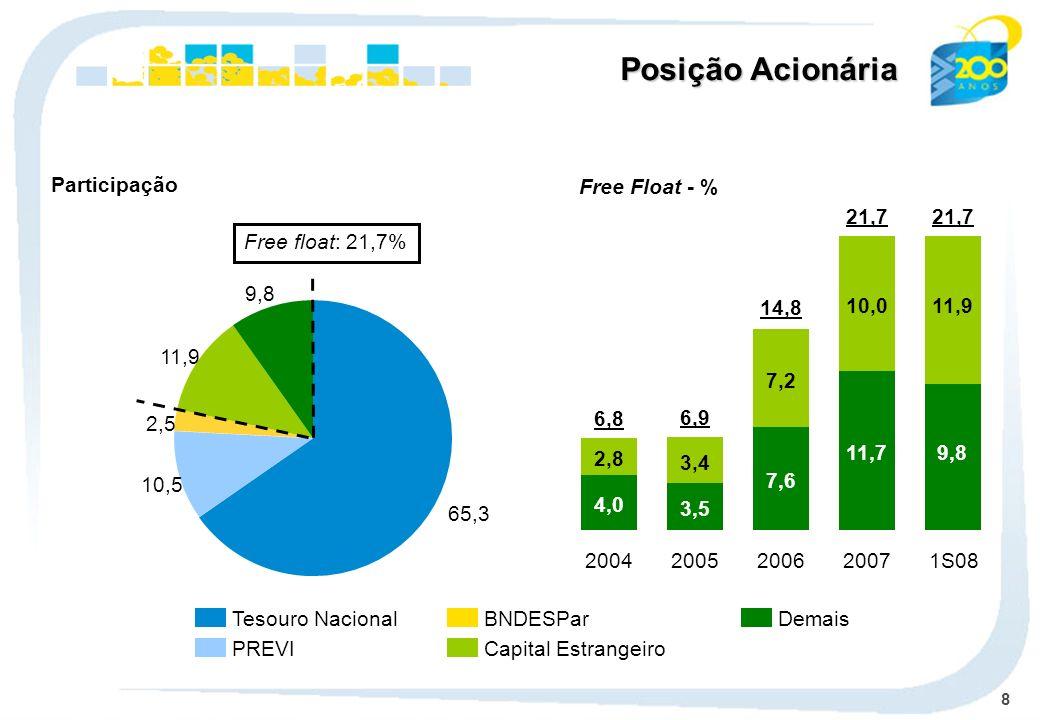 8 Tesouro Nacional PREVI BNDESPar Capital Estrangeiro Demais Participação Free float: 21,7% Posição Acionária 4,0 2,8 2004 6,8 3,5 3,4 2005 6,9 7,6 7,2 2006 14,8 11,7 10,0 2007 21,7 Free Float - % 9,8 11,9 1S08 21,7 65,3 10,5 2,5 11,9 9,8