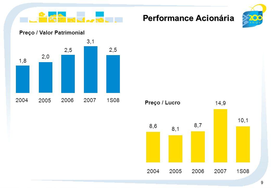 9 Preço / Valor Patrimonial Preço / Lucro Performance Acionária 2005 2,0 2006 2,5 2007 3,1 1S08 2,5 8,6 2004 8,1 2005 8,7 2006 14,9 2007 10,1 1S08 2004 1,8
