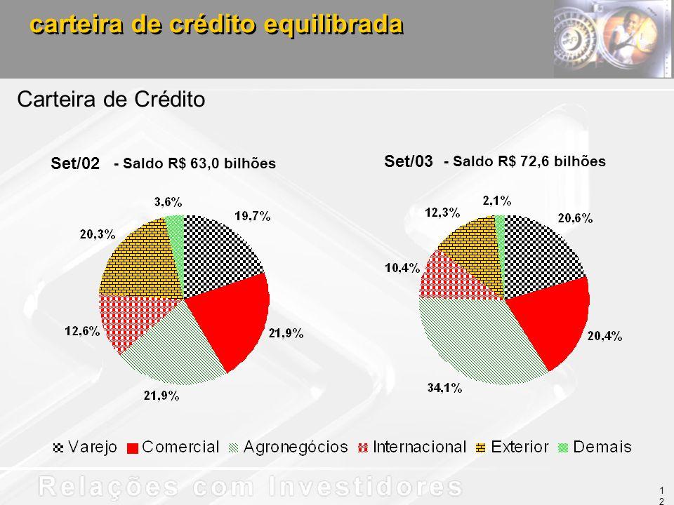 carteira de crédito equilibrada - Saldo R$ 72,6 bilhões Carteira de Crédito Set/02 - Saldo R$ 63,0 bilhões Set/03 12