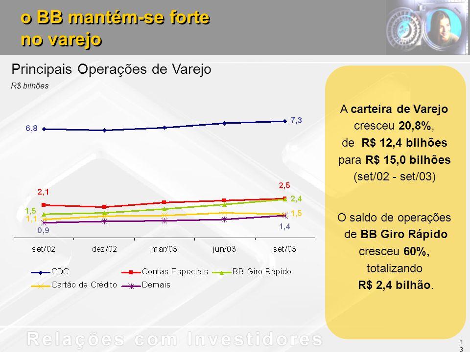 Principais Operações de Varejo R$ bilhões o BB mantém-se forte no varejo o BB mantém-se forte no varejo O saldo de operações de BB Giro Rápido cresceu 60%, totalizando R$ 2,4 bilhão.