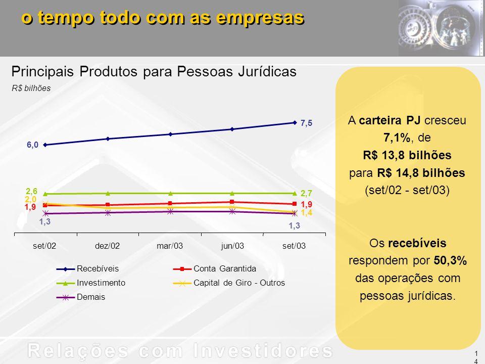 Principais Produtos para Pessoas Jurídicas R$ bilhões o tempo todo com as empresas Os recebíveis respondem por 50,3% das operações com pessoas jurídicas.