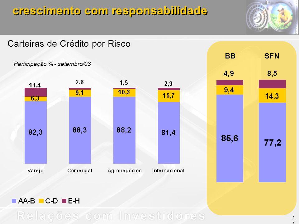 BBSFN Carteiras de Crédito por Risco Participação % - setembro/03 crescimento com responsabilidade 77,2 14,3 8,5 17