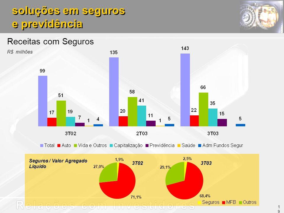 soluções em seguros e previdência soluções em seguros e previdência Receitas com Seguros R$ milhões 19 Seguros / Valor Agregado Líquido 3T023T03 1,9% 71,1% 27,0% 2,5% 68,4% 29,1%