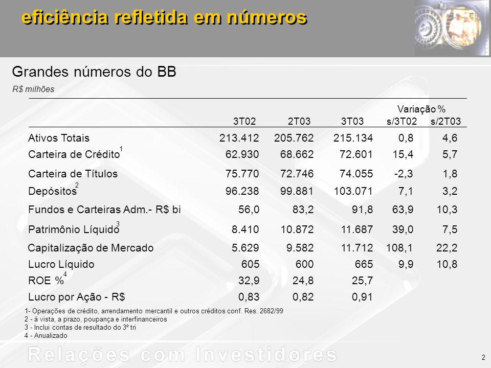 eficiência refletida em números Grandes números do BB R$ milhões 1- Operações de crédito, arrendamento mercantil e outros créditos conf.