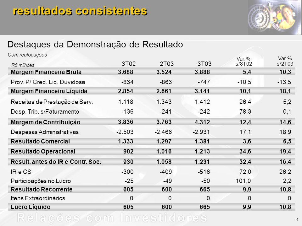 resultados consistentes Destaques da Demonstração de Resultado Com realocações 4