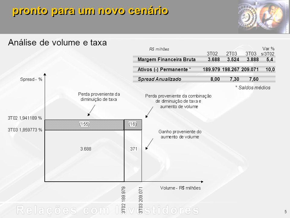 Análise de volume e taxa pronto para um novo cenário Margem Financeira Bruta 3.688 3.5243.8885,4 Ativos (-) Permanente * 189.979 198.267209.071 Spread Anualizado 8,00 7,307,60 * Saldos médios 10,0 3T022T033T03 s/3T02 Var.% R$ milhões 5