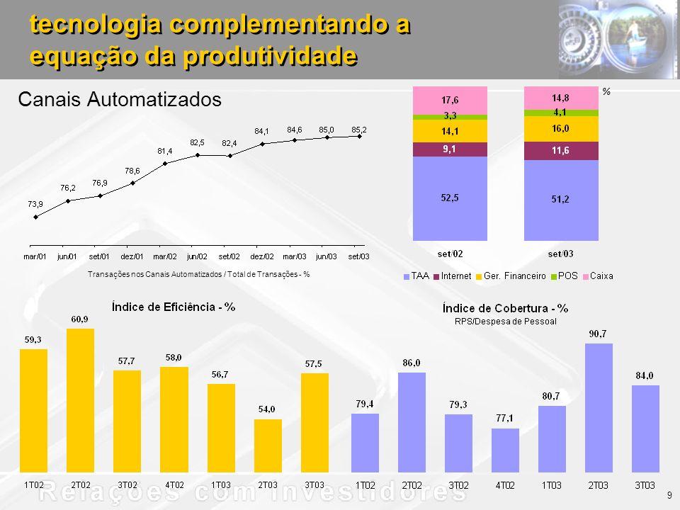 tecnologia complementando a equação da produtividade Canais Automatizados Transações nos Canais Automatizados / Total de Transações - % % 9
