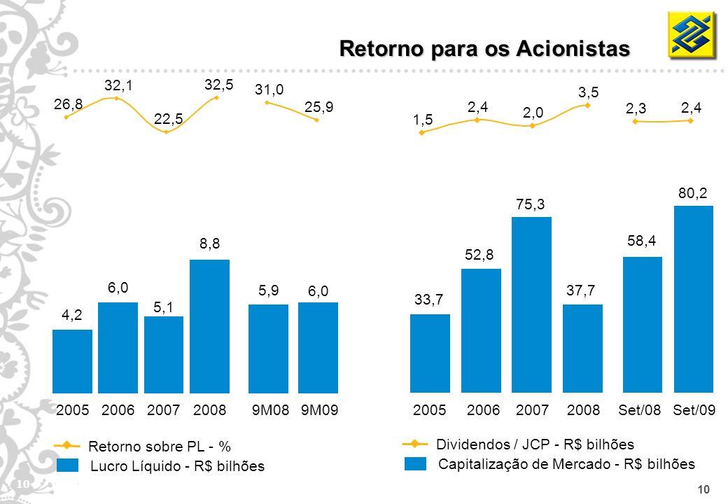 10 Retorno para os Acionistas Lucro Líquido - R$ bilhões Retorno sobre PL - % Capitalização de Mercado - R$ bilhões Dividendos / JCP - R$ bilhões 2005