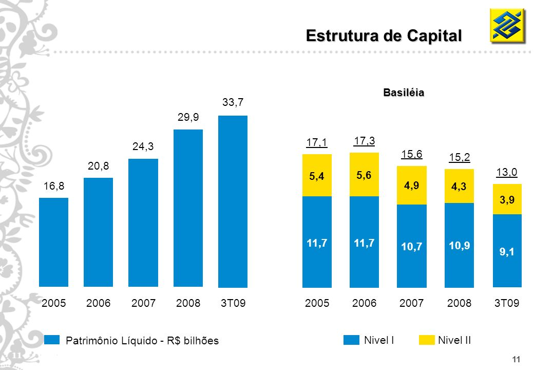 11 Patrimônio Líquido - R$ bilhões Estrutura de Capital Basiléia Nivel IINivel I 16,8 2005 20,8 2006 24,3 2007 29,9 2008 33,7 3T09 17,1 11,7 5,4 2005