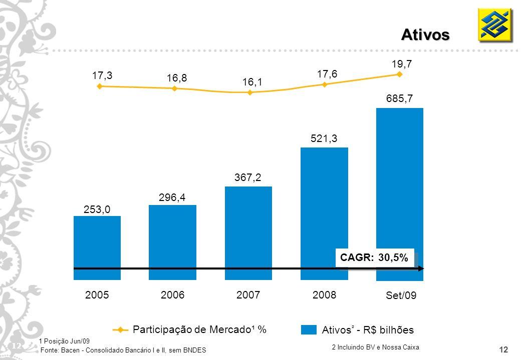 12 253,0 2005 296,4 2006 367,2 2007 521,3 2008 685,7 Set/09 Participação de Mercado¹ % Ativos ² - R$ bilhões Ativos 2 Incluindo BV e Nossa Caixa 1 Pos