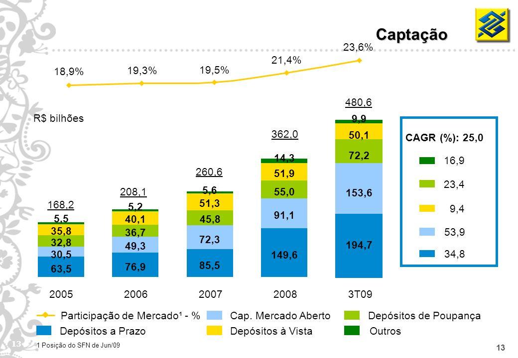 13 Cap. Mercado Aberto Depósitos à Vista Depósitos de Poupança Outros 168,2 208,1 260,6 362,0 Participação de Mercado¹ - % R$ bilhões Depósitos a Praz