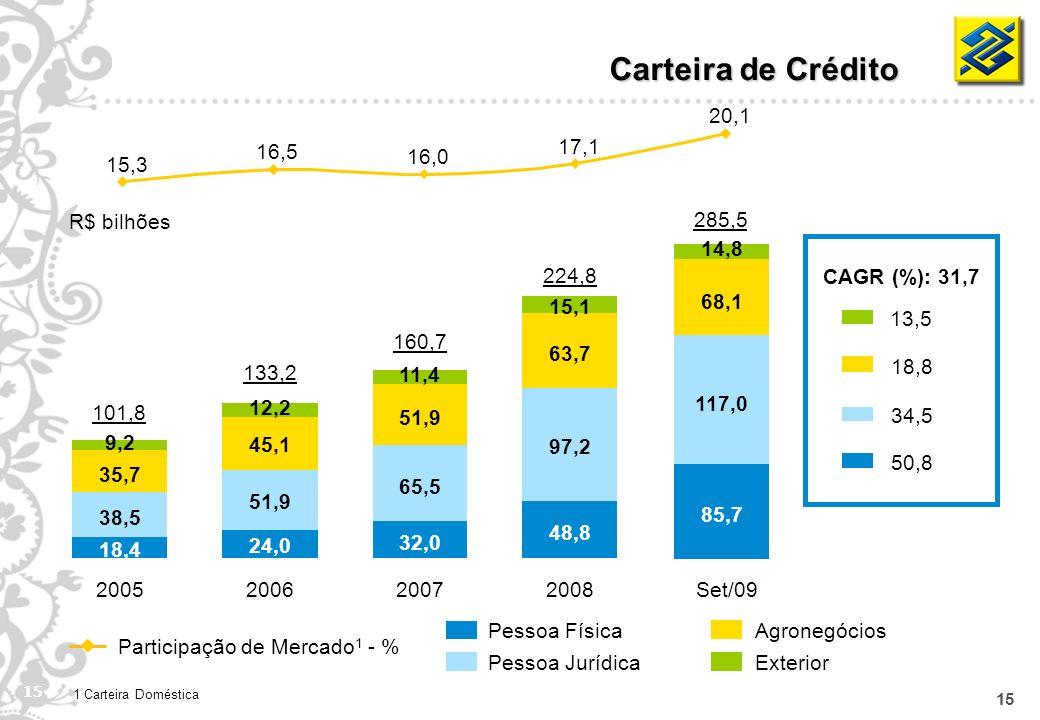 15 Pessoa Física Pessoa Jurídica Agronegócios Exterior Carteira de Crédito CAGR (%): 31,7 13,5 18,8 34,5 50,8 R$ bilhões Participação de Mercado 1 - %